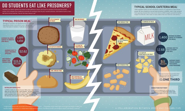 school-food-prison-food