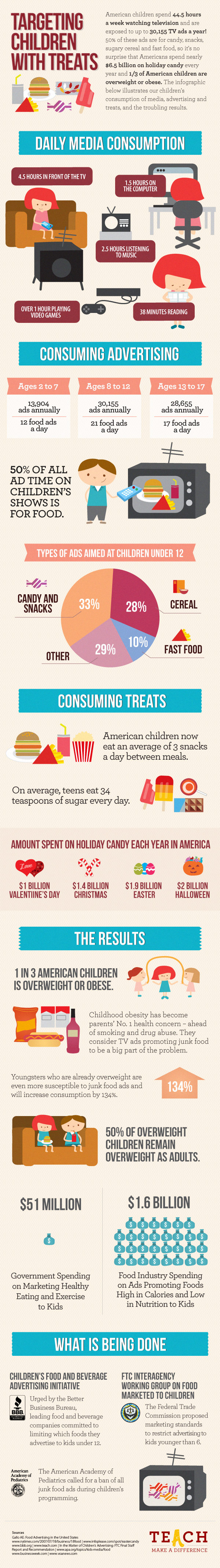 Targeting Children With Treats small version Targeting Children with Treats Infographic: Marketing to Children Sucks