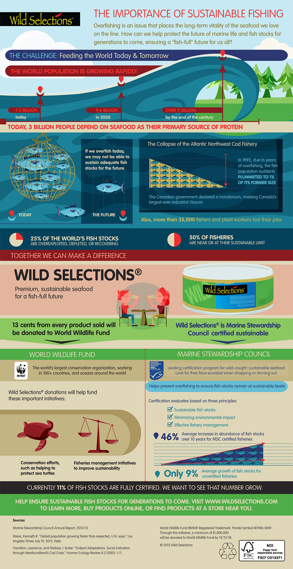 wild_selections_infographic